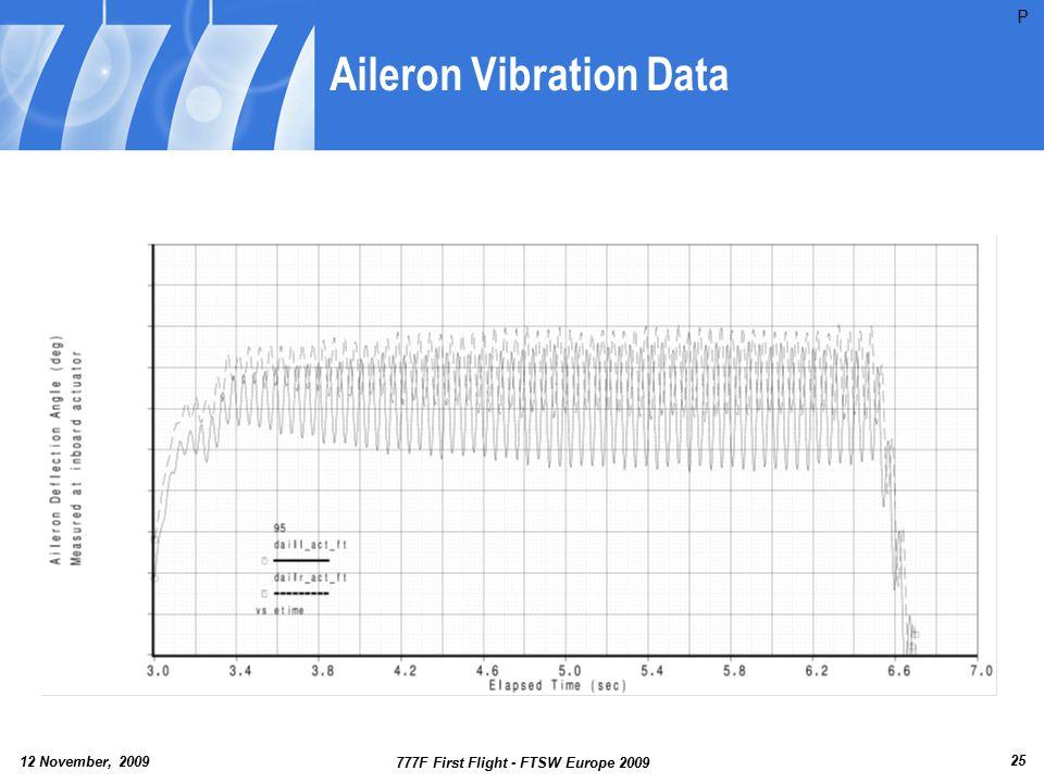 Aileron Vibration Data