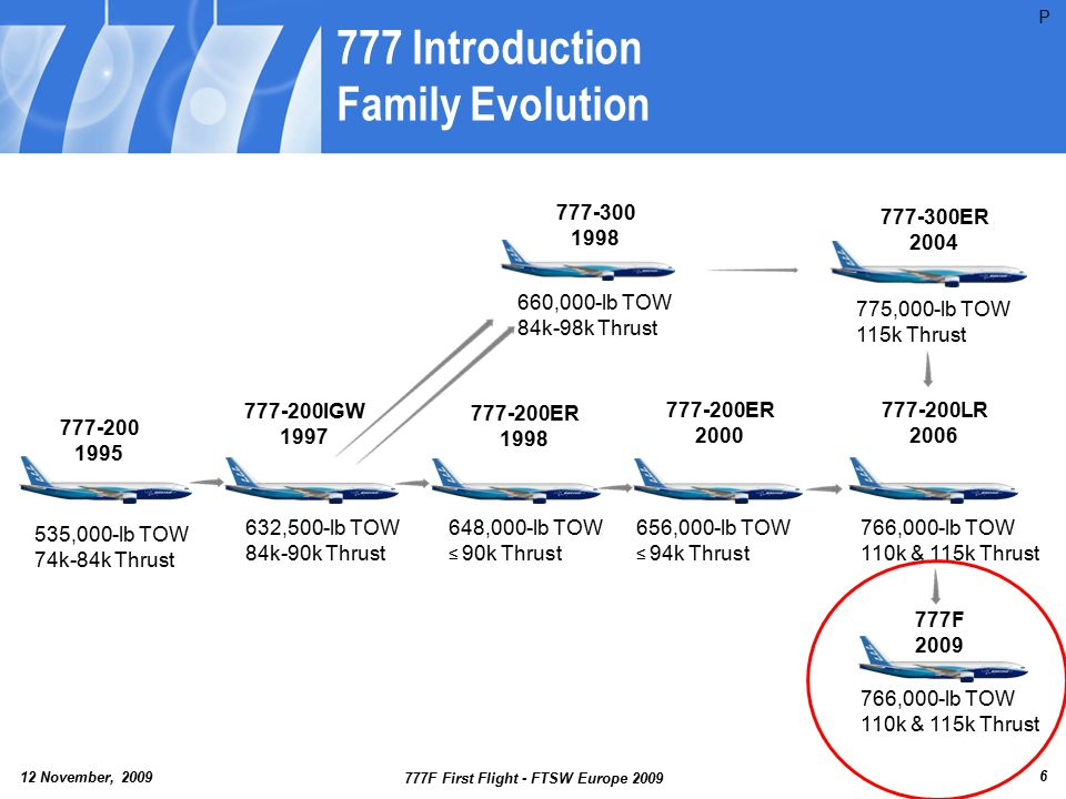 777 Introduction Family Evolution