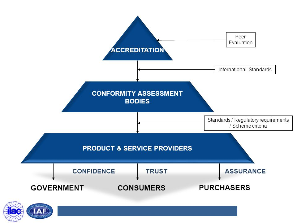 CONFORMITY ASSESSMENT PRODUCT & SERVICE PROVIDERS
