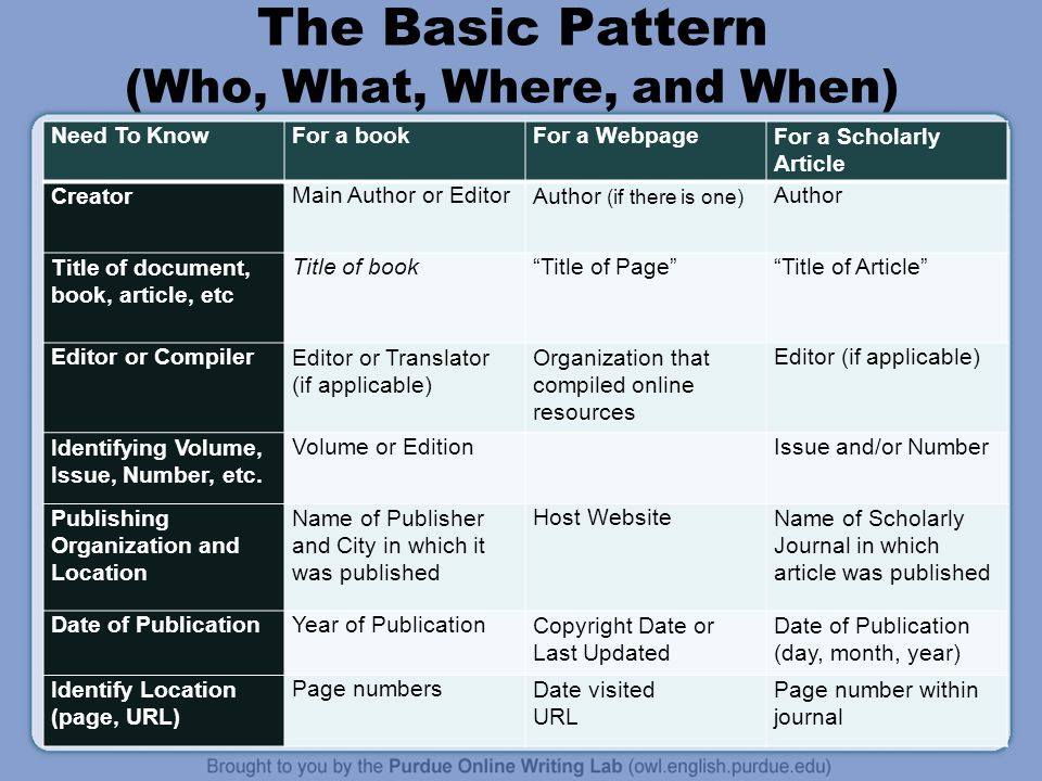 The Basic Pattern (Who, What, Where, and When)