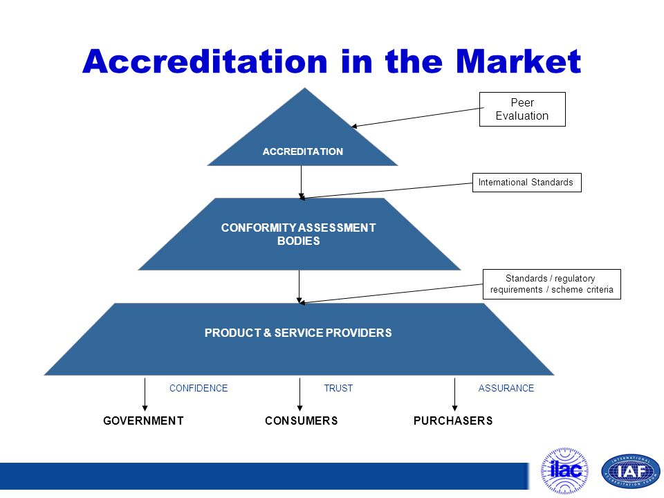 Accreditation in the Market
