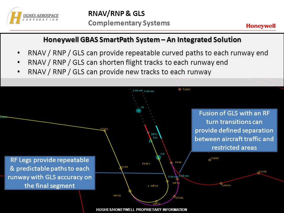 Honeywell GBAS SmartPath System – An Integrated Solution
