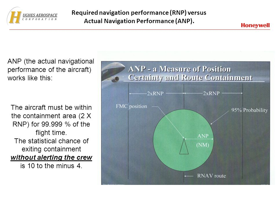 Required navigation performance (RNP) versus Actual Navigation Performance (ANP).