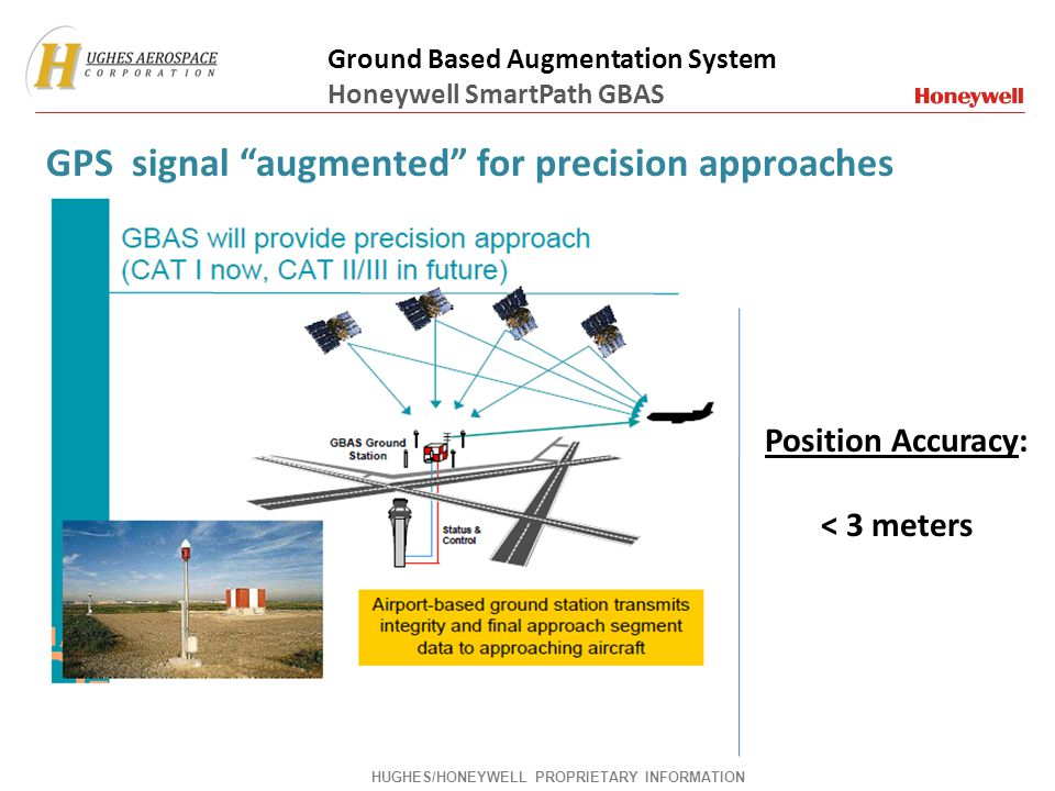GPS signal augmented for precision approaches