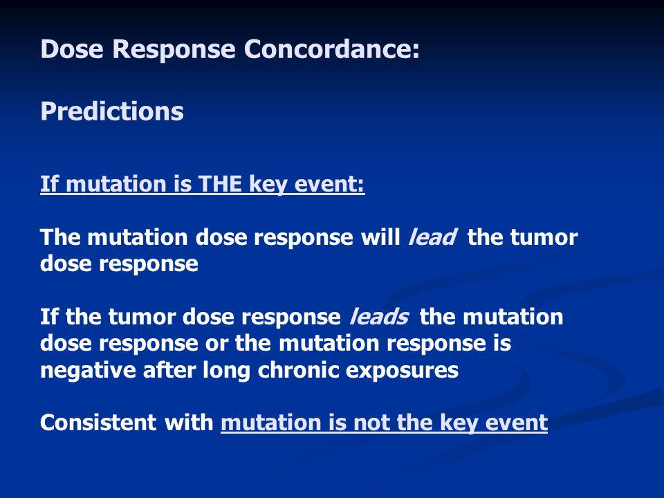 Dose Response Concordance: Predictions