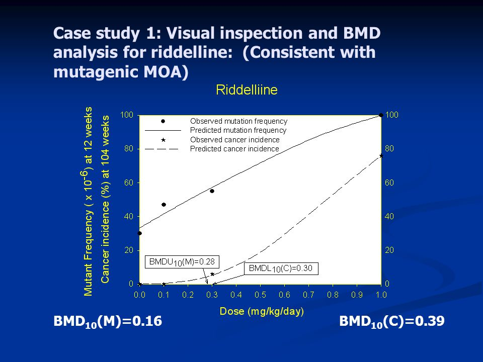 Case study 1: Visual inspection and BMD analysis for riddelline: (Consistent with mutagenic MOA)