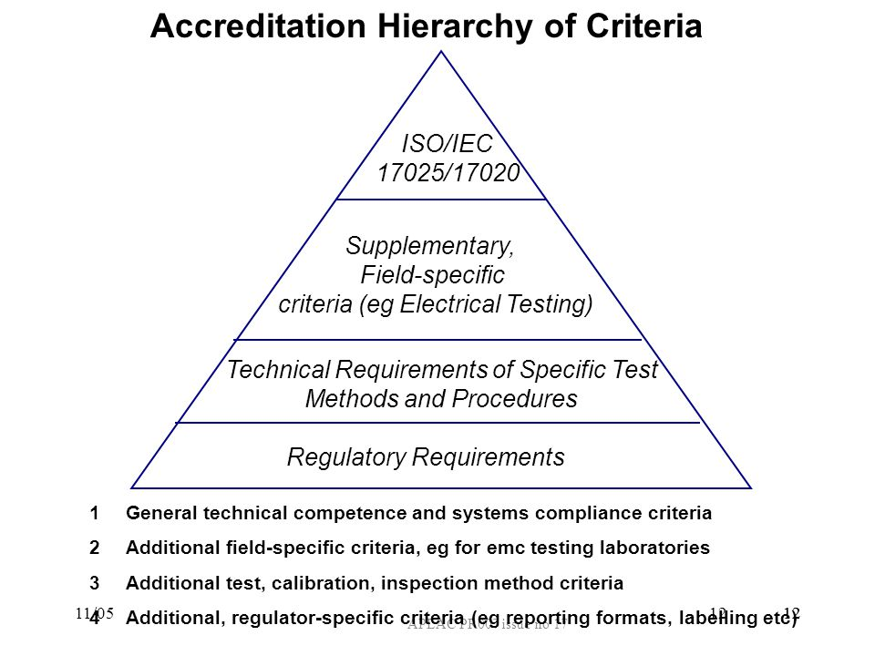 Accreditation Hierarchy of Criteria