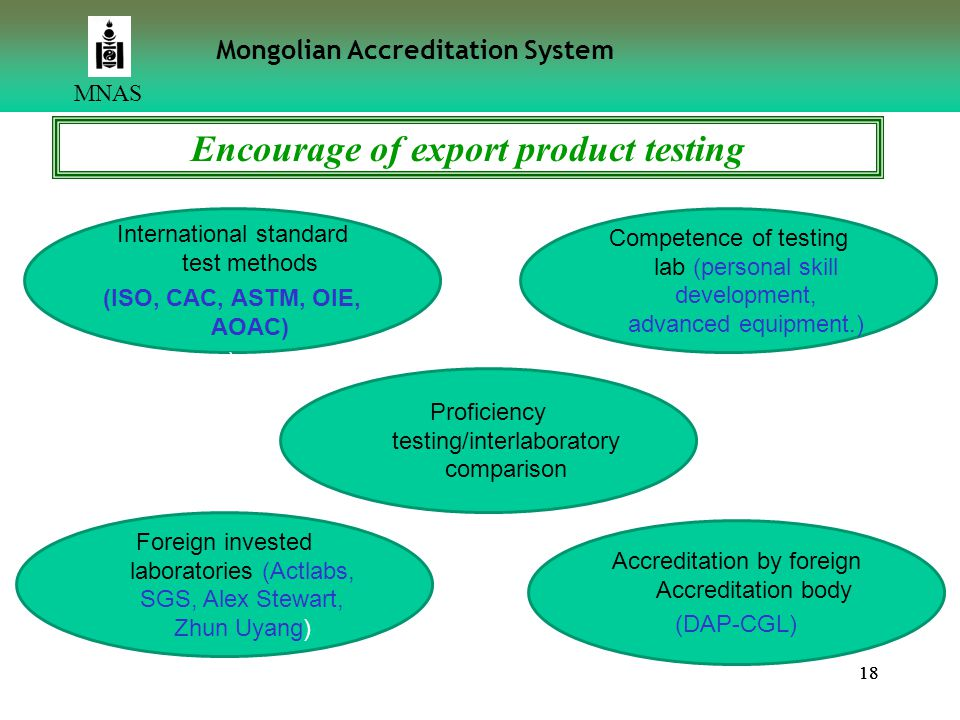 Encourage of export product testing