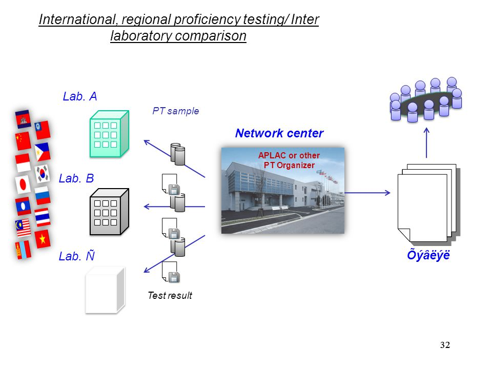 International, regional proficiency testing/ Inter laboratory comparison