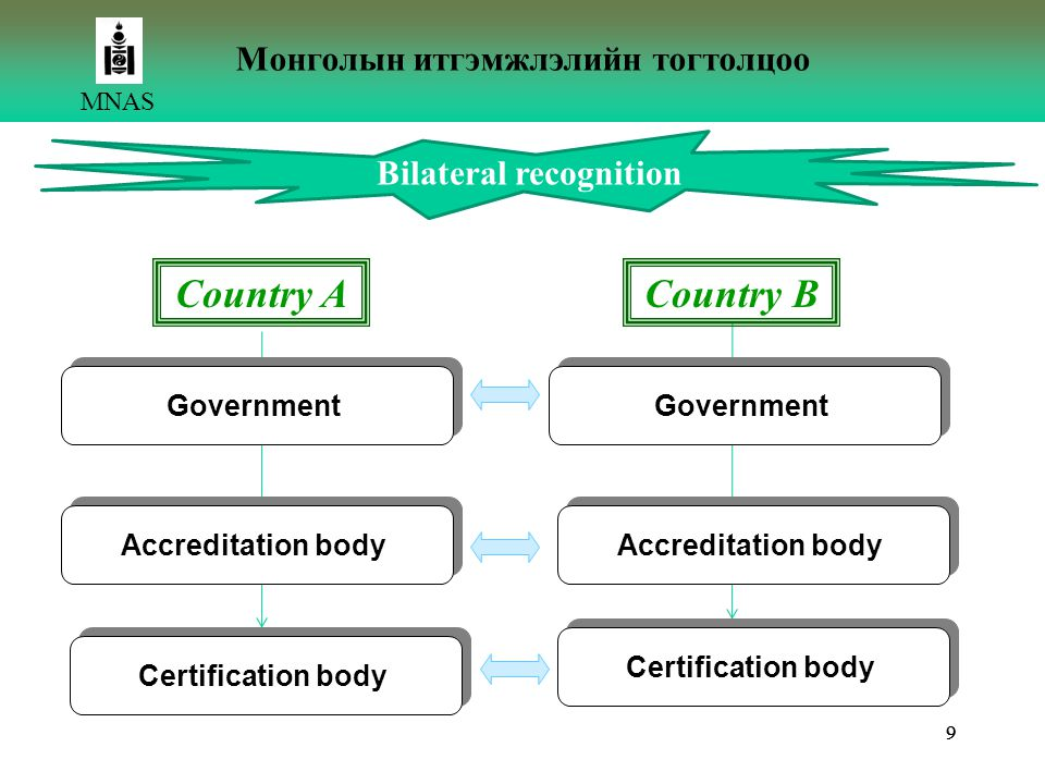 Bilateral recognition