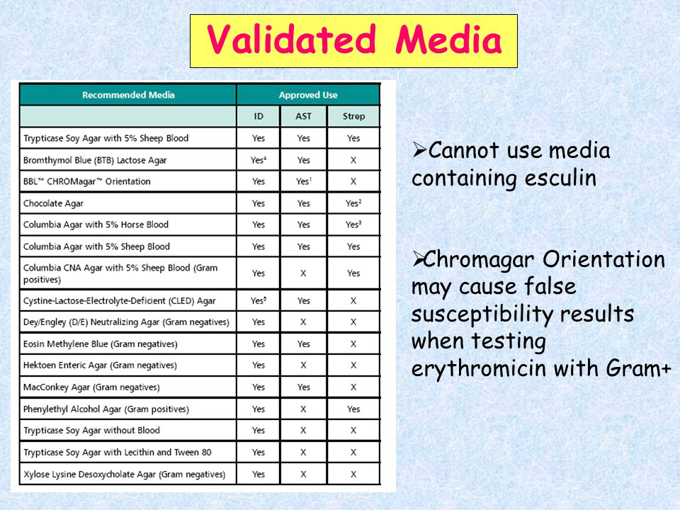 Validated Media Cannot use media containing esculin
