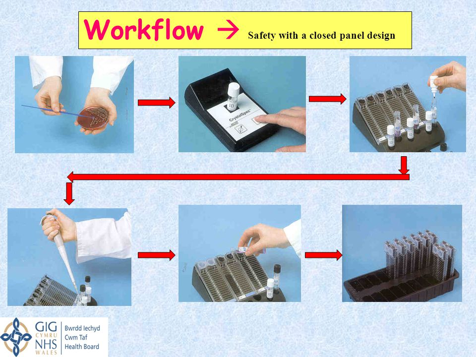 Workflow  Safety with a closed panel design