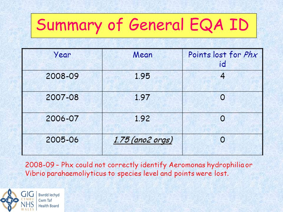 Summary of General EQA ID