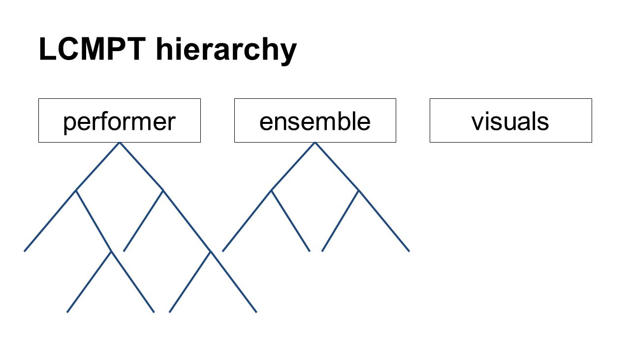 LCMPT hierarchy performer ensemble visuals
