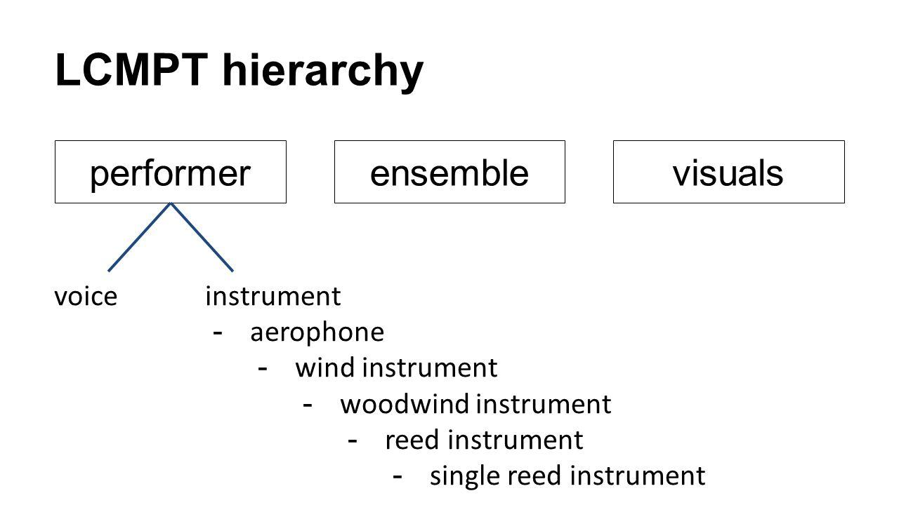 LCMPT hierarchy performer ensemble visuals voice instrument aerophone