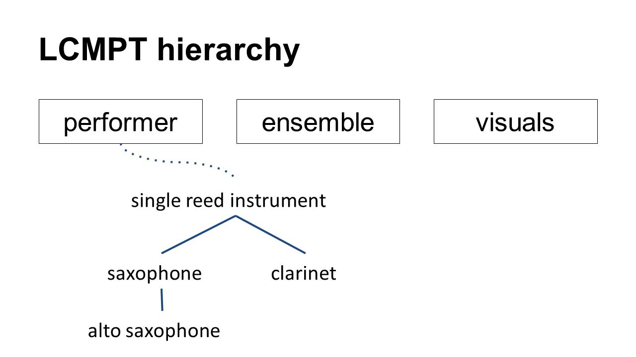 LCMPT hierarchy performer ensemble visuals single reed instrument