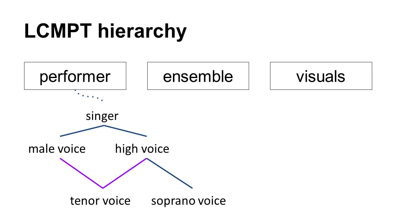 LCMPT hierarchy performer ensemble visuals singer male voice