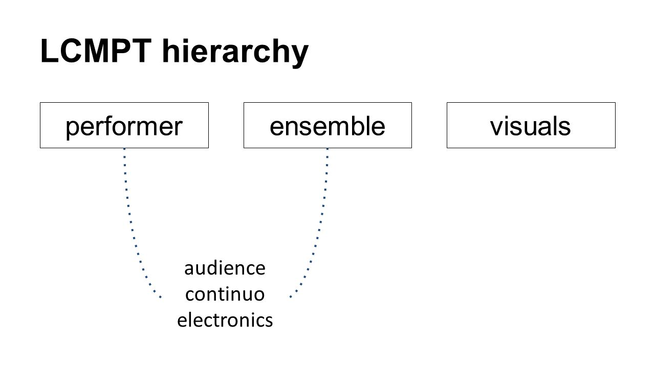 LCMPT hierarchy performer ensemble visuals audience continuo