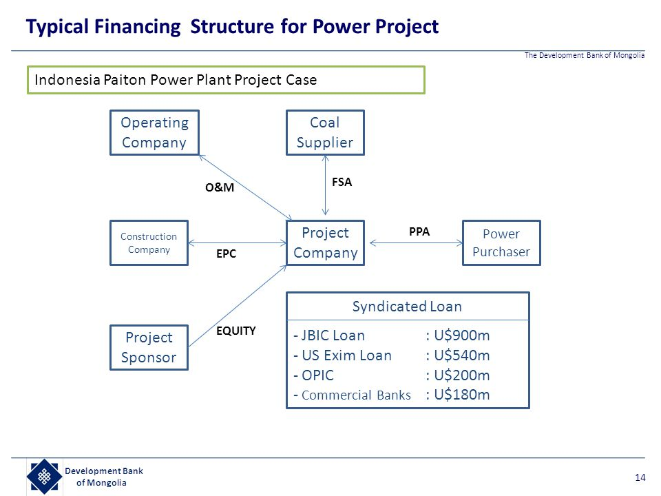 Typical Financing Structure for Power Project