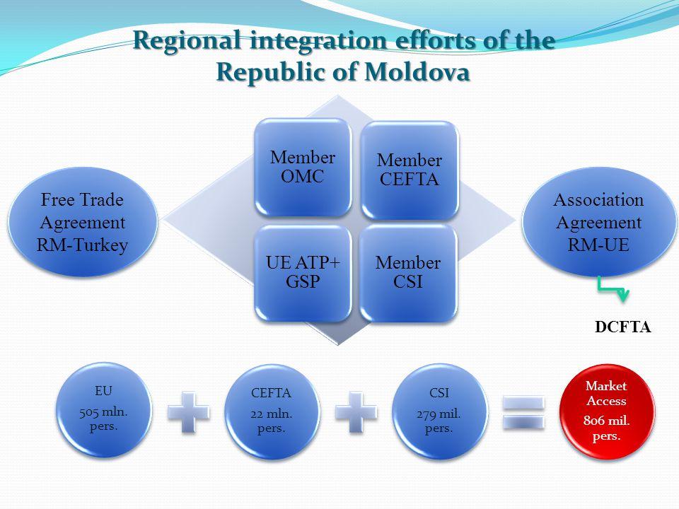 Regional integration efforts of the Republic of Moldova