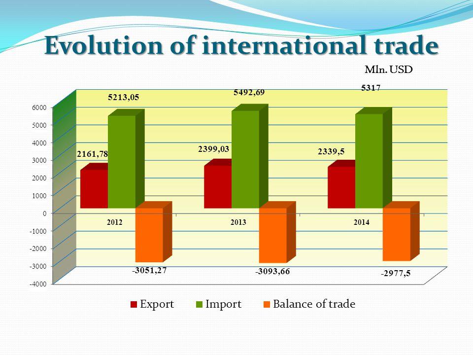 Evolution of international trade