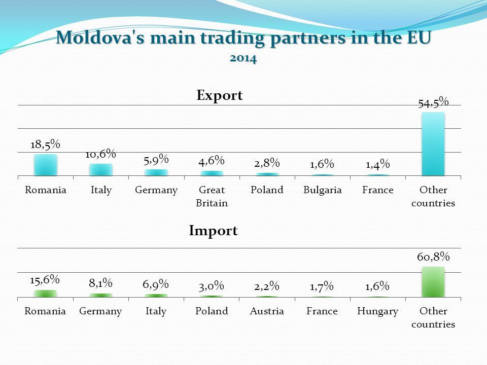 Moldova s main trading partners in the EU 2014