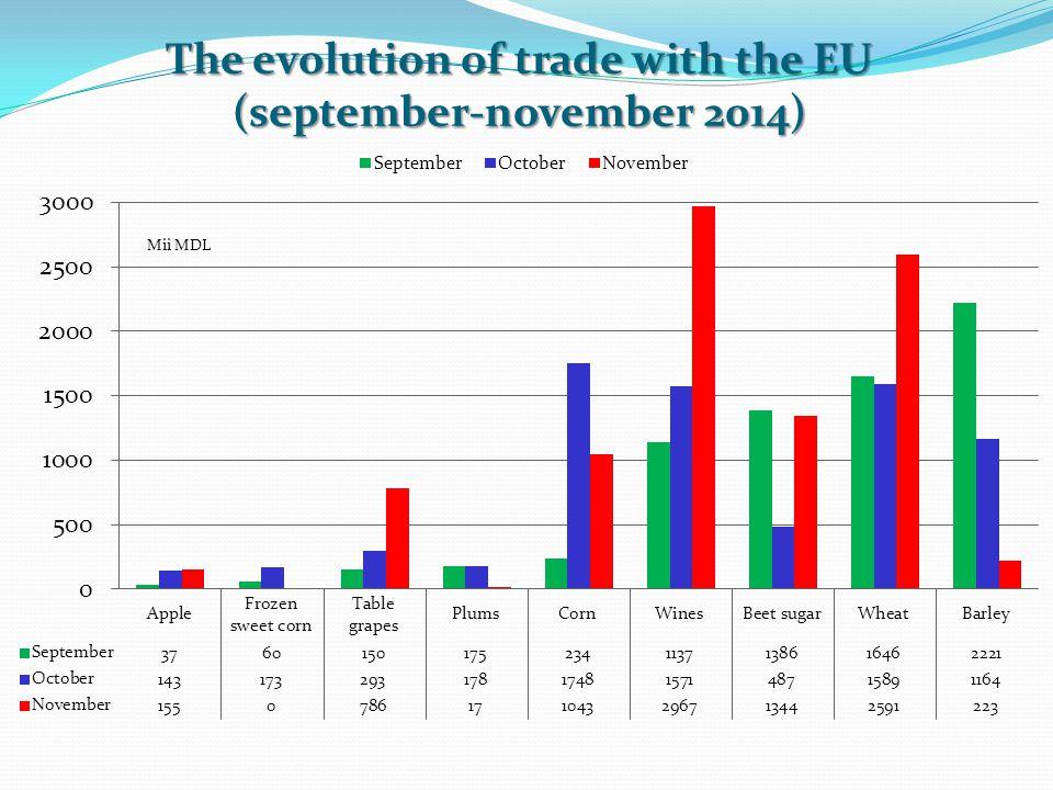 The evolution of trade with the EU (september-november 2014)