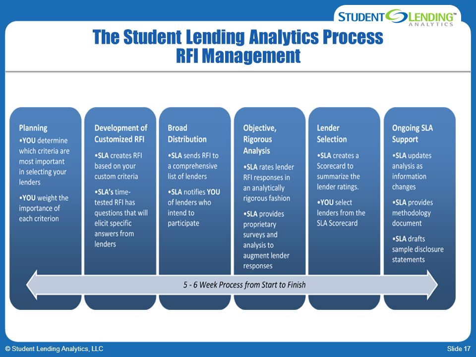 The Student Lending Analytics Process RFI Management