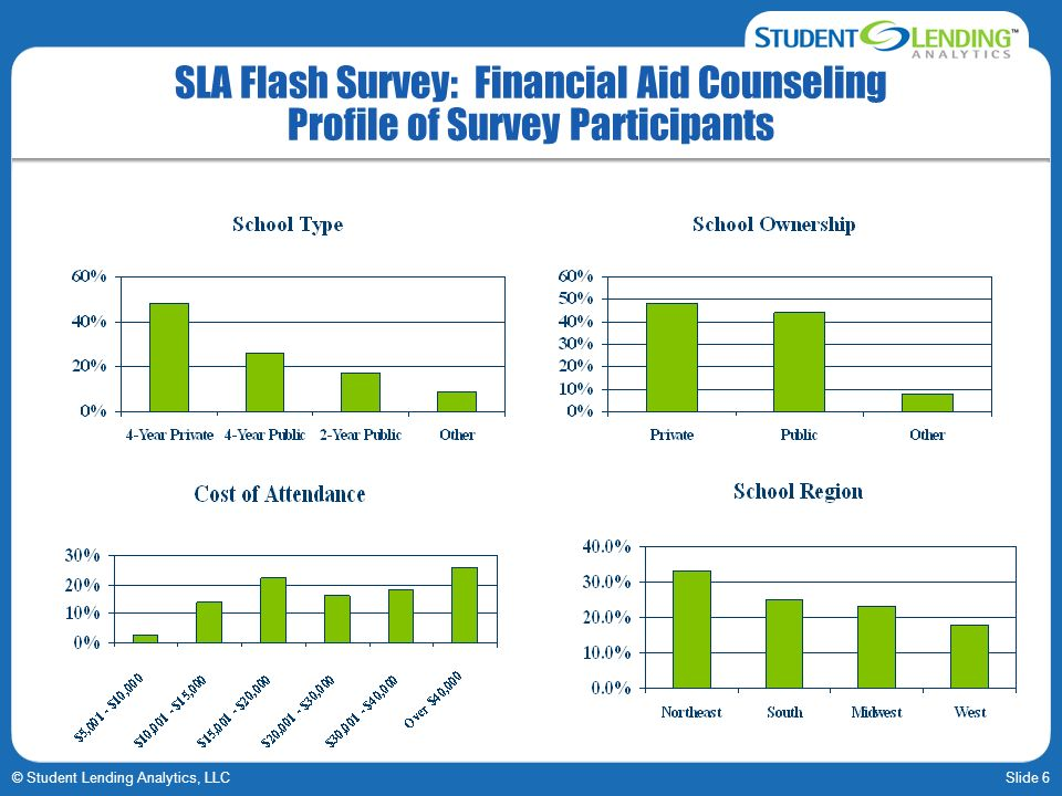 SLA Flash Survey: Financial Aid Counseling Profile of Survey Participants