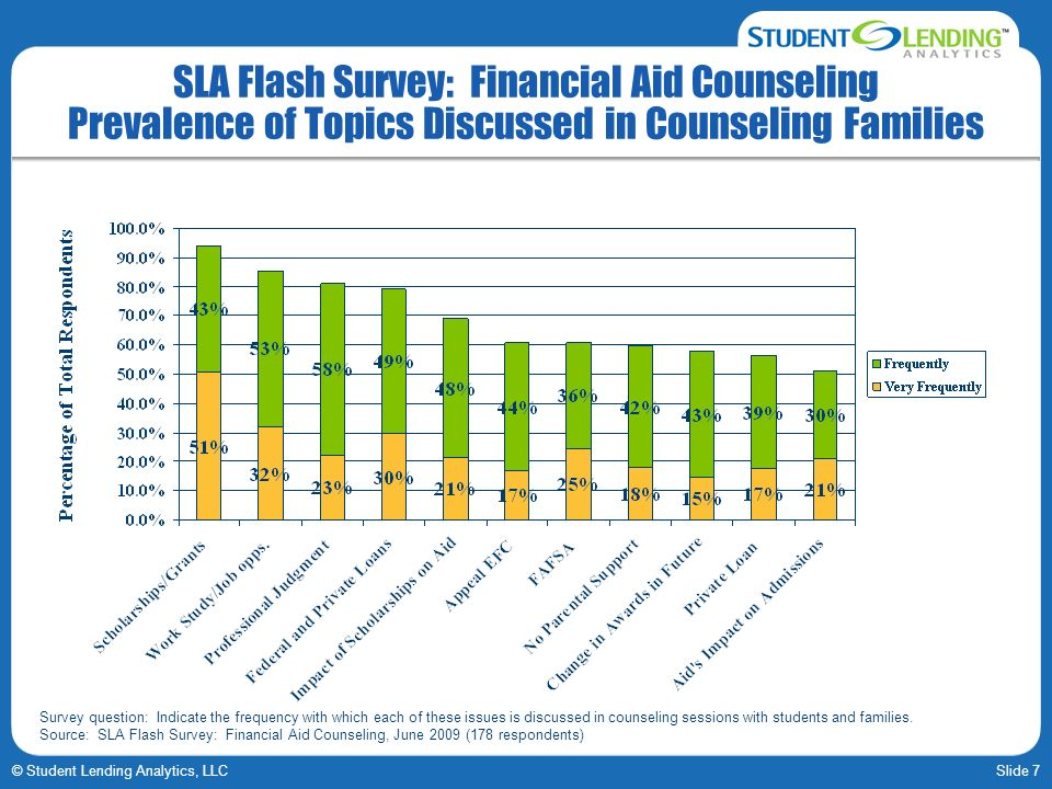 SLA Flash Survey: Financial Aid Counseling Prevalence of Topics Discussed in Counseling Families