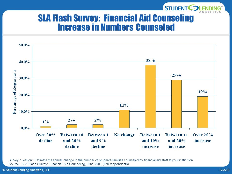 SLA Flash Survey: Financial Aid Counseling Increase in Numbers Counseled