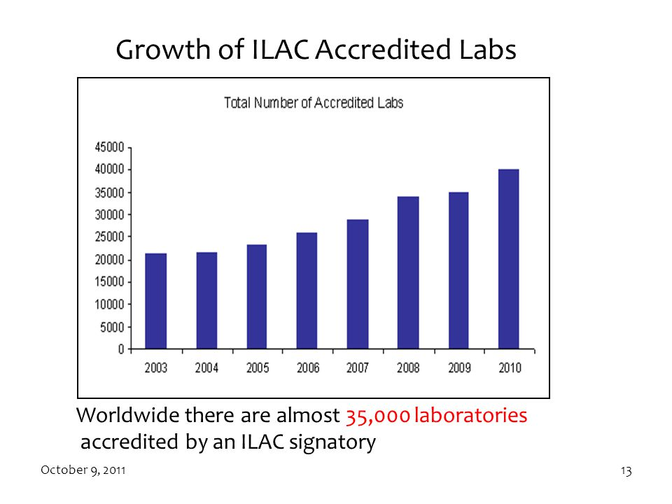 Growth of ILAC Accredited Labs