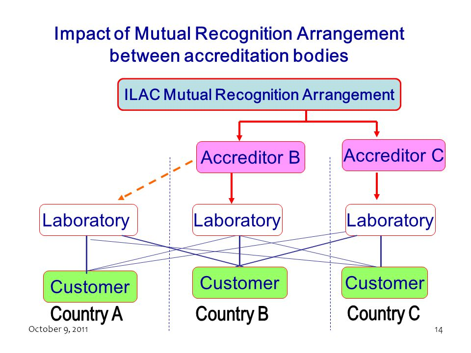 Impact of Mutual Recognition Arrangement between accreditation bodies
