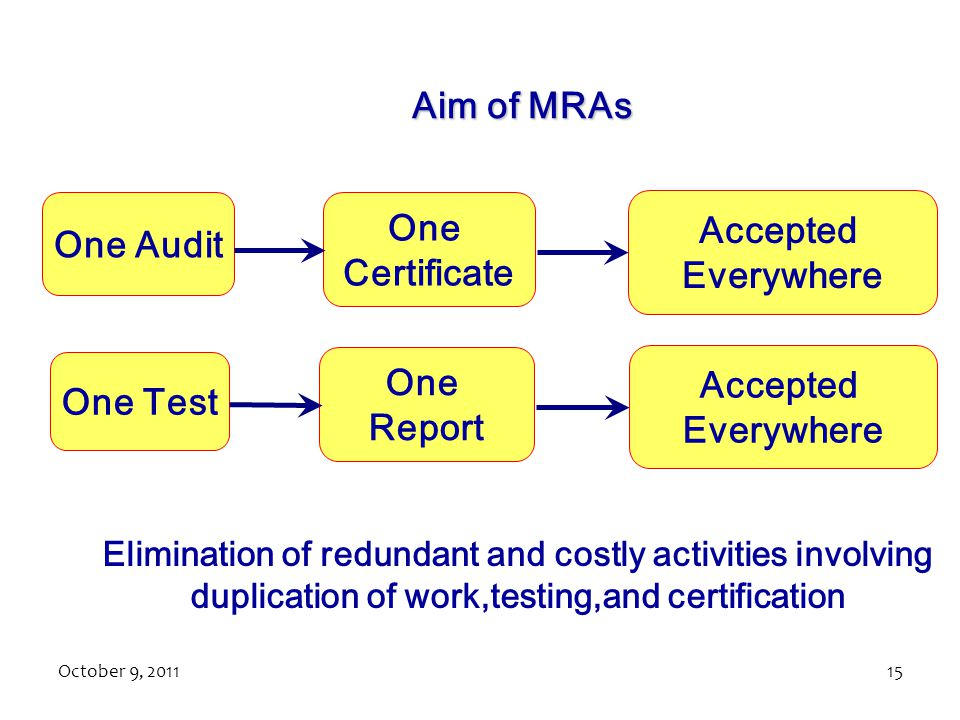 Aim of MRAs One Audit One Certificate Accepted Everywhere One Test One
