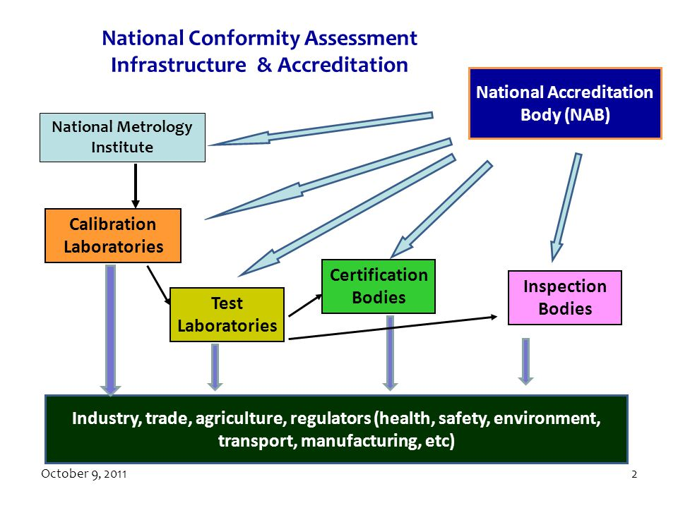 National Conformity Assessment Infrastructure & Accreditation