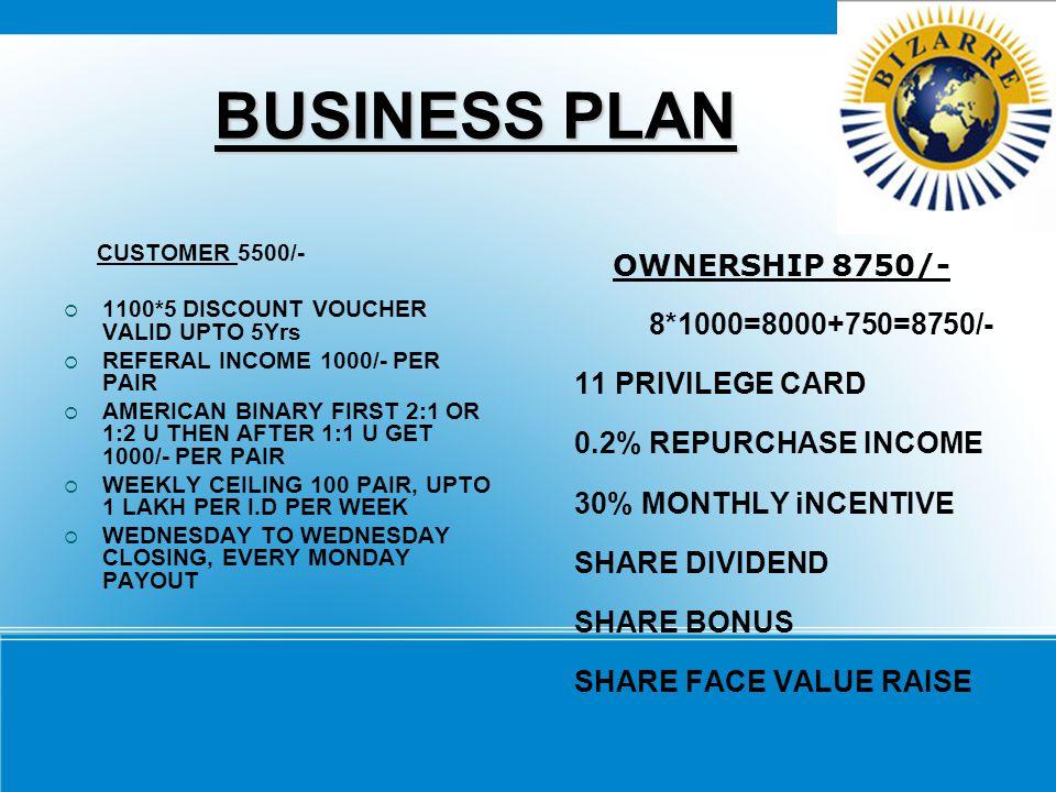 BUSINESS PLAN OWNERSHIP 8750/- 8*1000=8000+750=8750/-