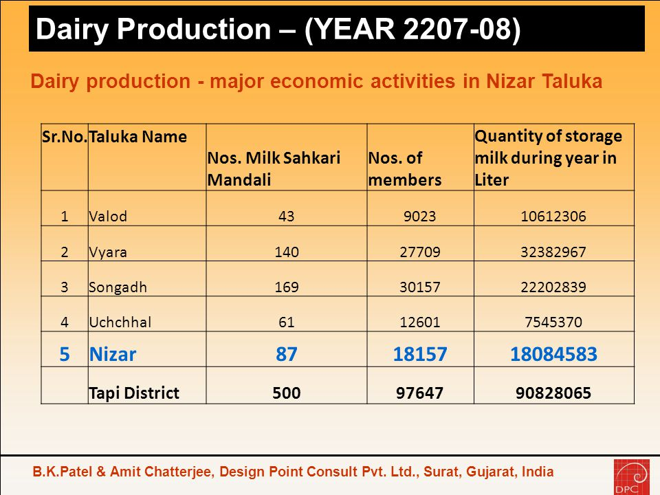 Dairy Production – (YEAR 2207-08)