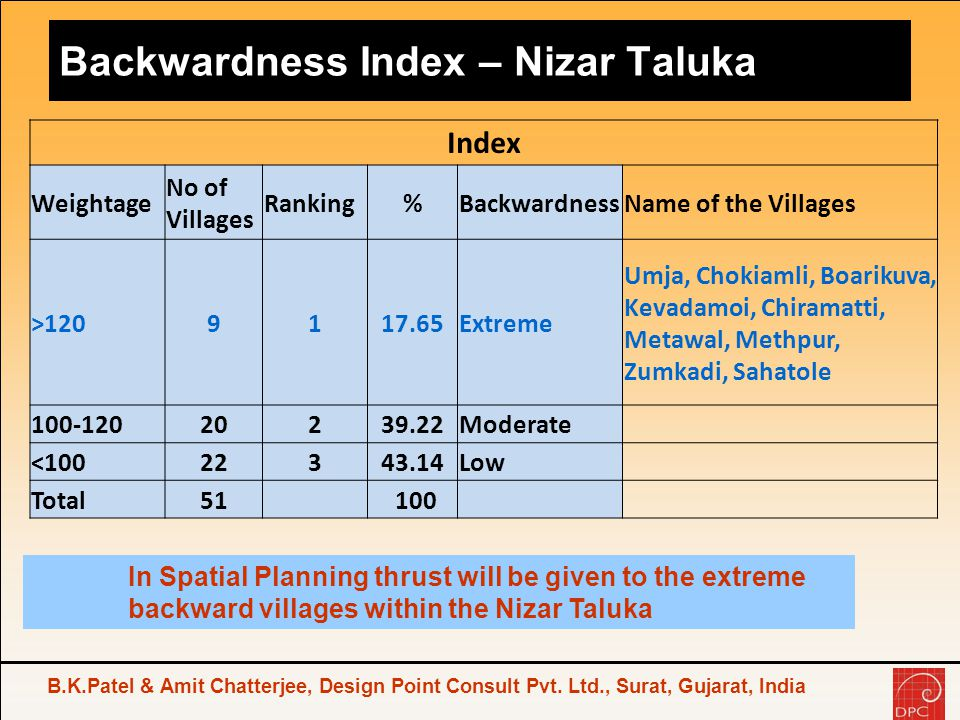 Backwardness Index – Nizar Taluka