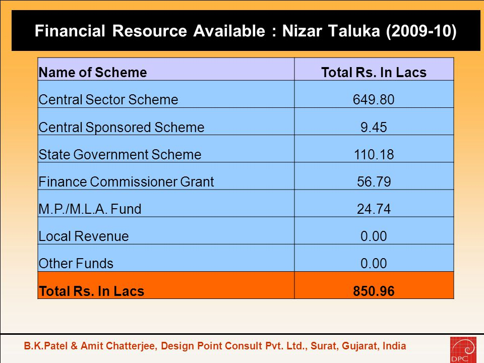 Financial Resource Available : Nizar Taluka (2009-10)
