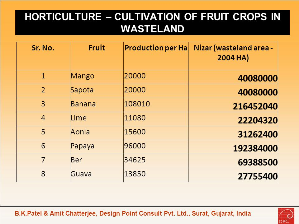 HORTICULTURE – CULTIVATION OF FRUIT CROPS IN WASTELAND