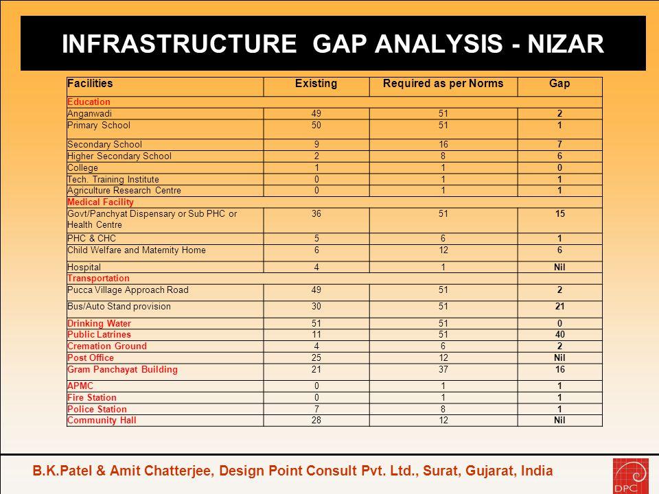INFRASTRUCTURE GAP ANALYSIS - NIZAR