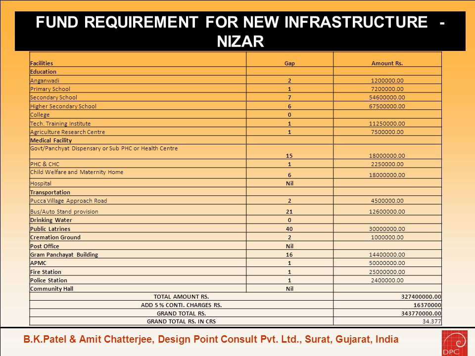 FUND REQUIREMENT FOR NEW INFRASTRUCTURE - NIZAR