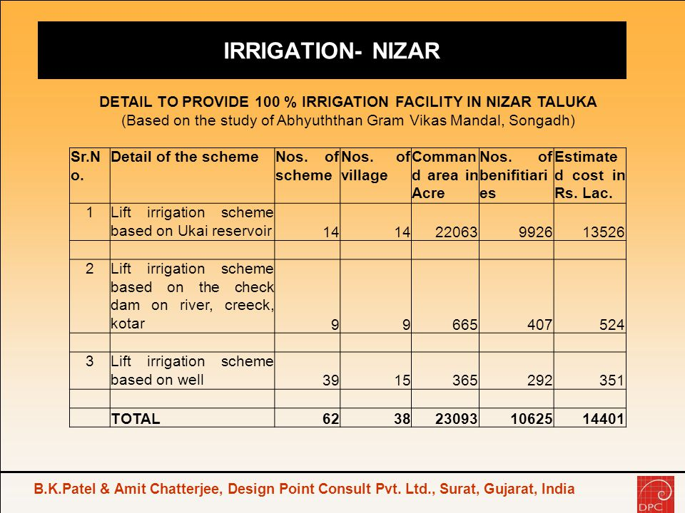 DETAIL TO PROVIDE 100 % IRRIGATION FACILITY IN NIZAR TALUKA