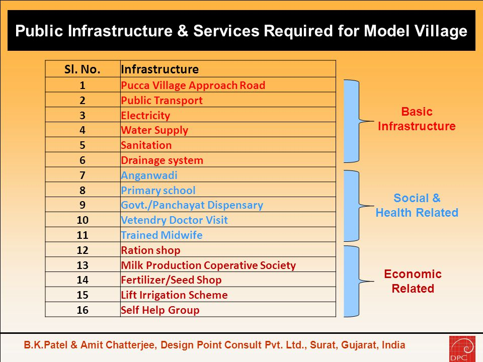 Public Infrastructure & Services Required for Model Village