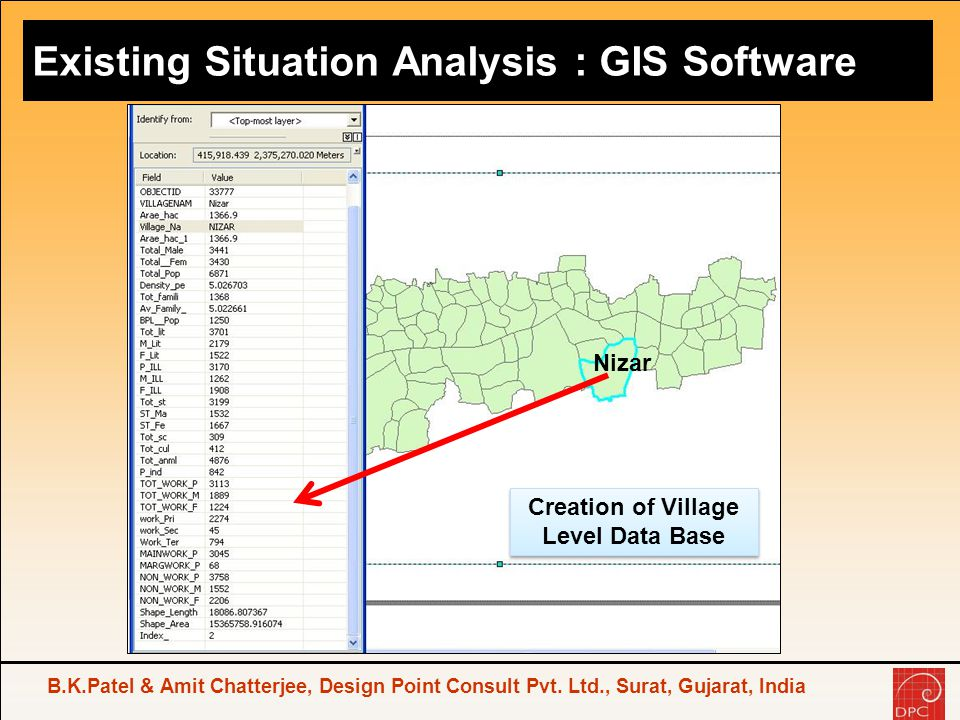 Existing Situation Analysis : GIS Software