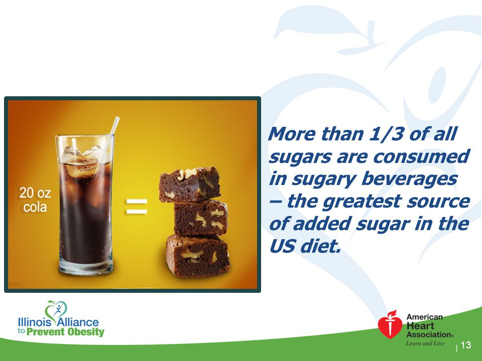 More than 1/3 of all sugars are consumed in sugary beverages – the greatest source of added sugar in the US diet.
