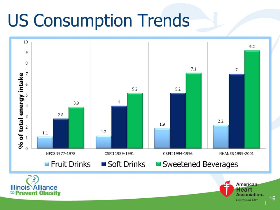 US Consumption Trends Reference: Data taken from three resources