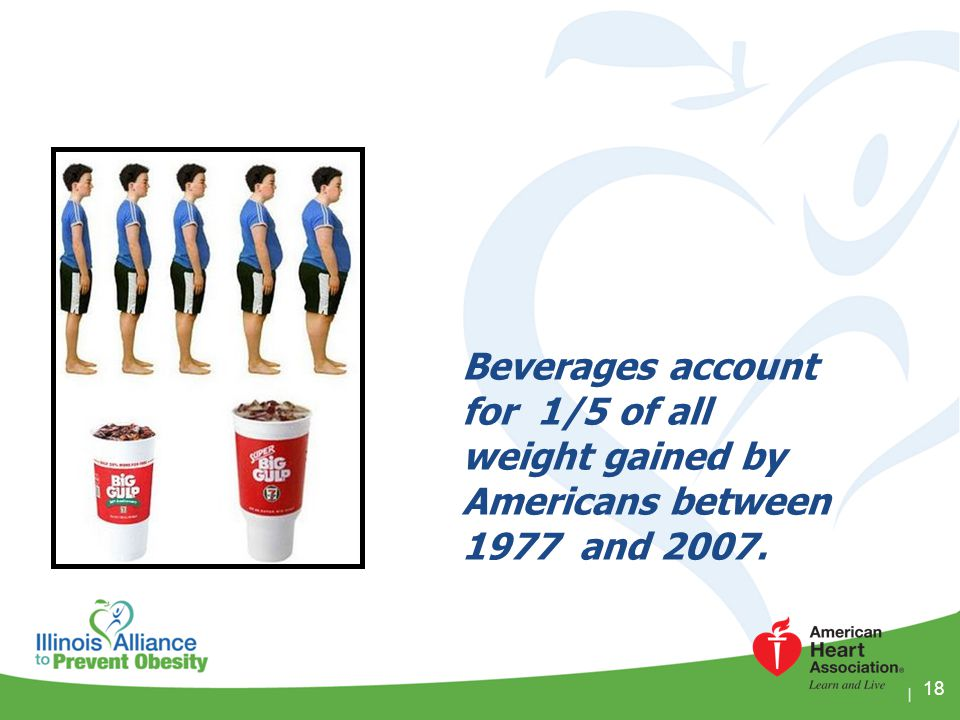 Beverages account for 1/5 of all weight gained by Americans between 1977 and 2007.