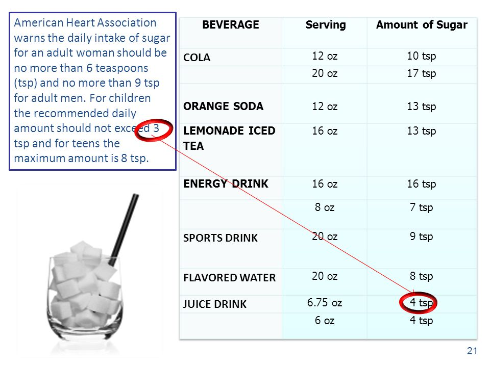 American Heart Association warns the daily intake of sugar for an adult woman should be no more than 6 teaspoons (tsp) and no more than 9 tsp for adult men. For children the recommended daily amount should not exceed 3 tsp and for teens the maximum amount is 8 tsp.
