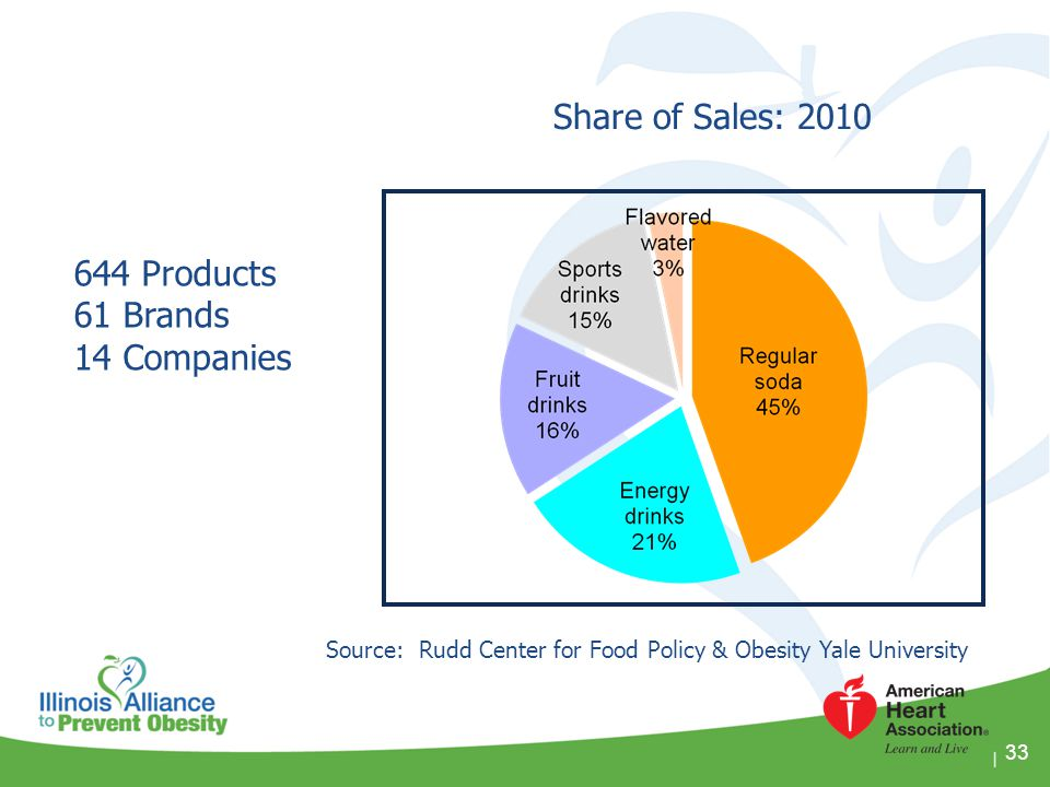 Share of Sales: 2010 644 Products 61 Brands 14 Companies